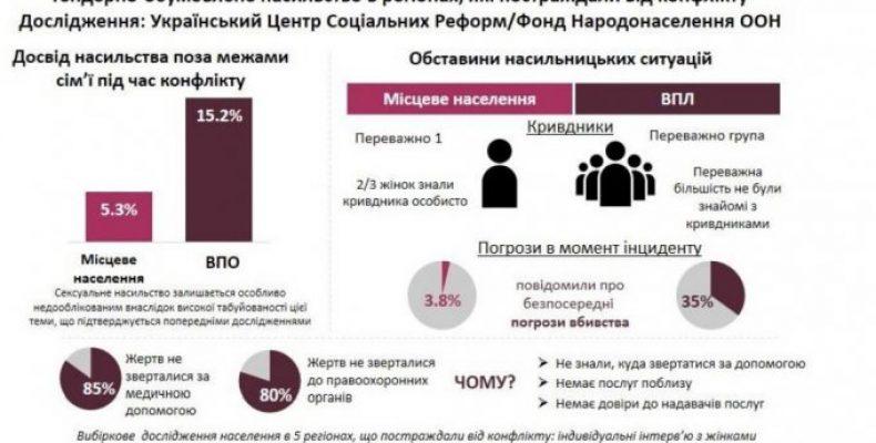 Женщины-переселенцы втрое чаще сталкиваются с насилием (инфографика)