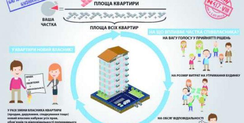 Жители многоэтажек до июля обязаны провести выборы
