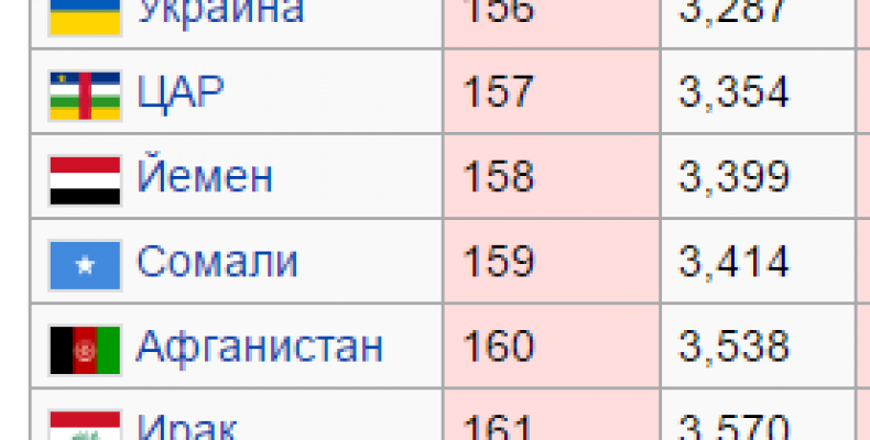Украина в 2016 году стала в десятке самых небезопасных стран мира. Рейтинг Global Peace Index. Будьте осторожны.