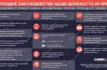 Деокупація Донбасу і Криму – що передбачає законопроєкт про перехідний період