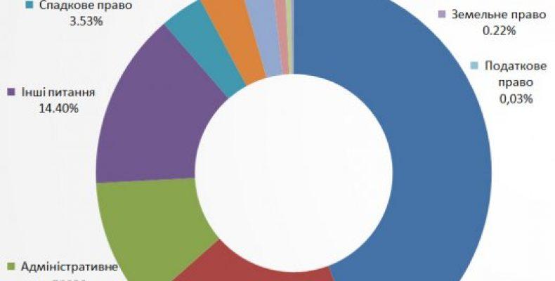 Какие проблемы гнетут переселенцев: инфографика