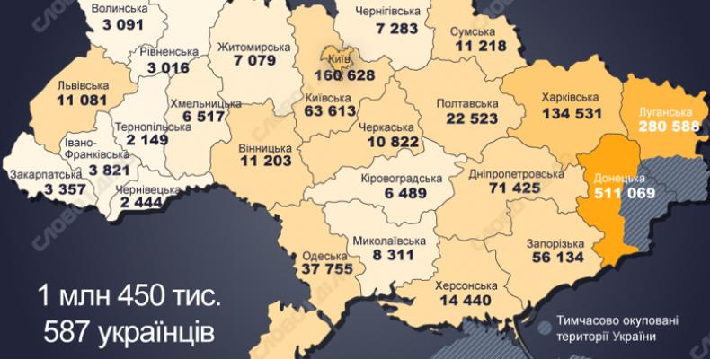 Динаміка міграції в Україні: де живе найбільше зареєстрованих переселенців