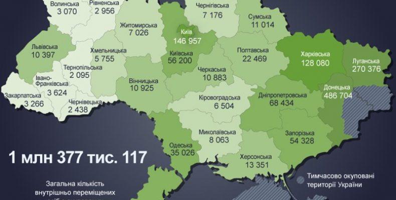 Динамика миграции в Украине: где зарегистрировано больше всего переселенцев
