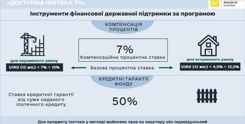 Ипотека 7%: разбираемся в деталях