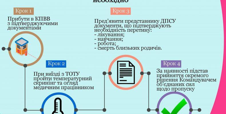 Українців з тимчасово окупованих територій пропускатимуть під час карантину у разі критично важливих життєвих обставин.