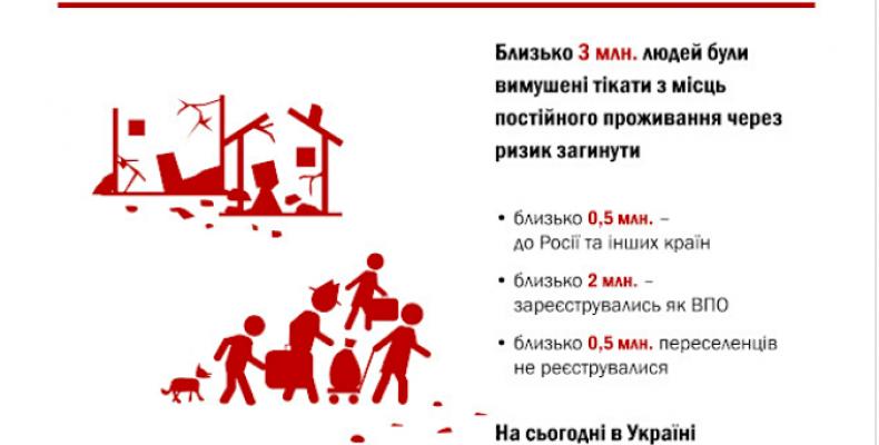 Донбасс покинуло около трех миллионов человек